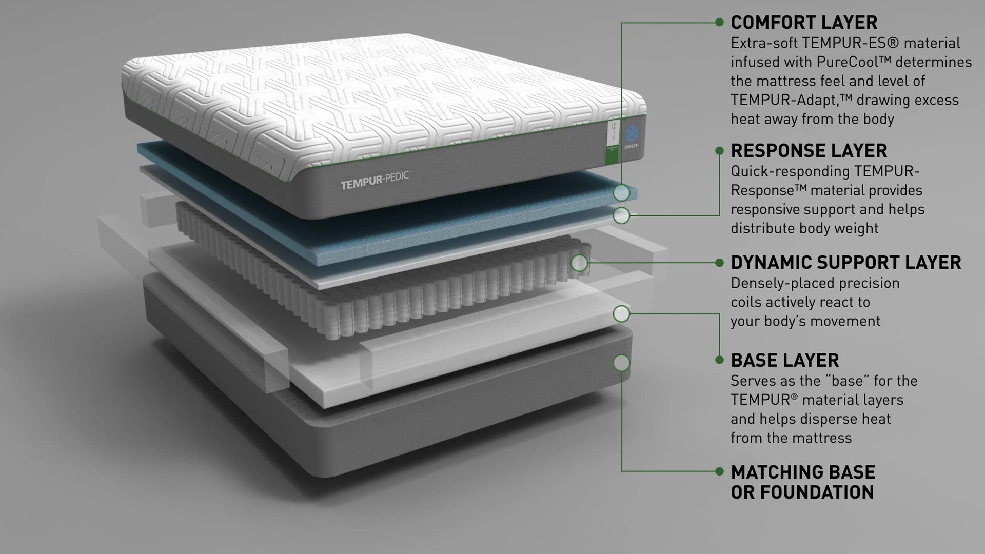 A diagram showing the layers of a TEMPUR-Flex Supreme Breeze mattress
